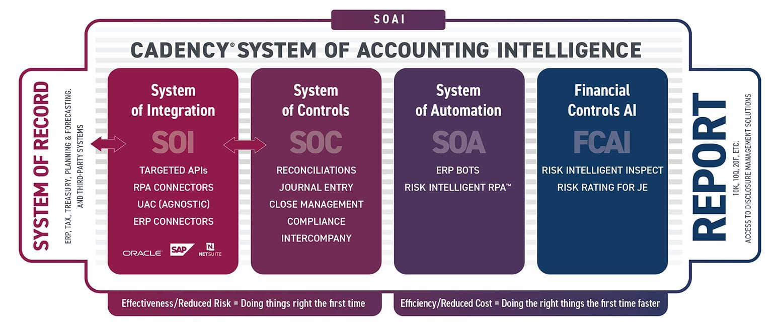 Cadency's System of Accounting Intelligence (SOAI)