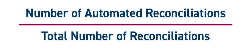 Finance and accounting metrics key performance indicators KPIs | Automated Reconciliations = Number of Automated Reconciliations divided by Total Number of Reconciliations