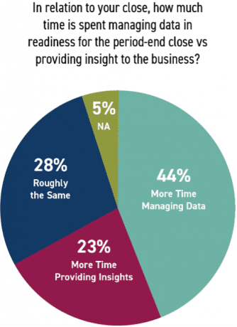 SSON report finds financial close automation helps finance generate insights for the business.