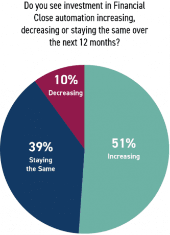 Organizations will likely increase financial close automation investment in the next 12 months.