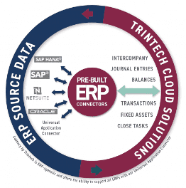 ERP data management strategy and account analysis